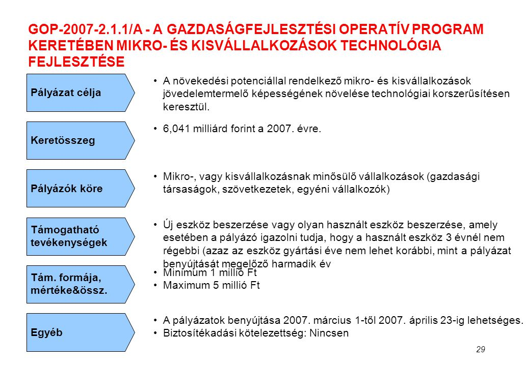 GOP-2007-2.1.1/A - A GAZDASÁGFEJLESZTÉSI OPERATÍV PROGRAM KERETÉBEN MIKRO- ÉS KISVÁLLALKOZÁSOK TECHNOLÓGIA FEJLESZTÉSE