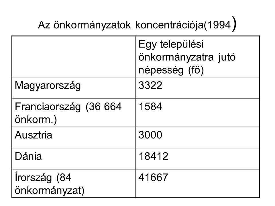 Az önkormányzatok koncentrációja(1994)