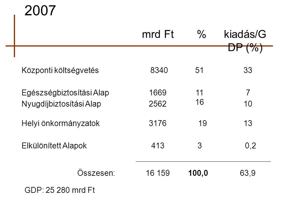 2007 mrd Ft % kiadás/GDP (%) Központi költségvetés 8340 51 33