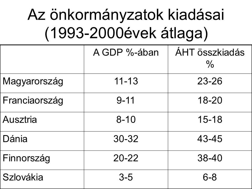 Az önkormányzatok kiadásai (1993-2000évek átlaga)