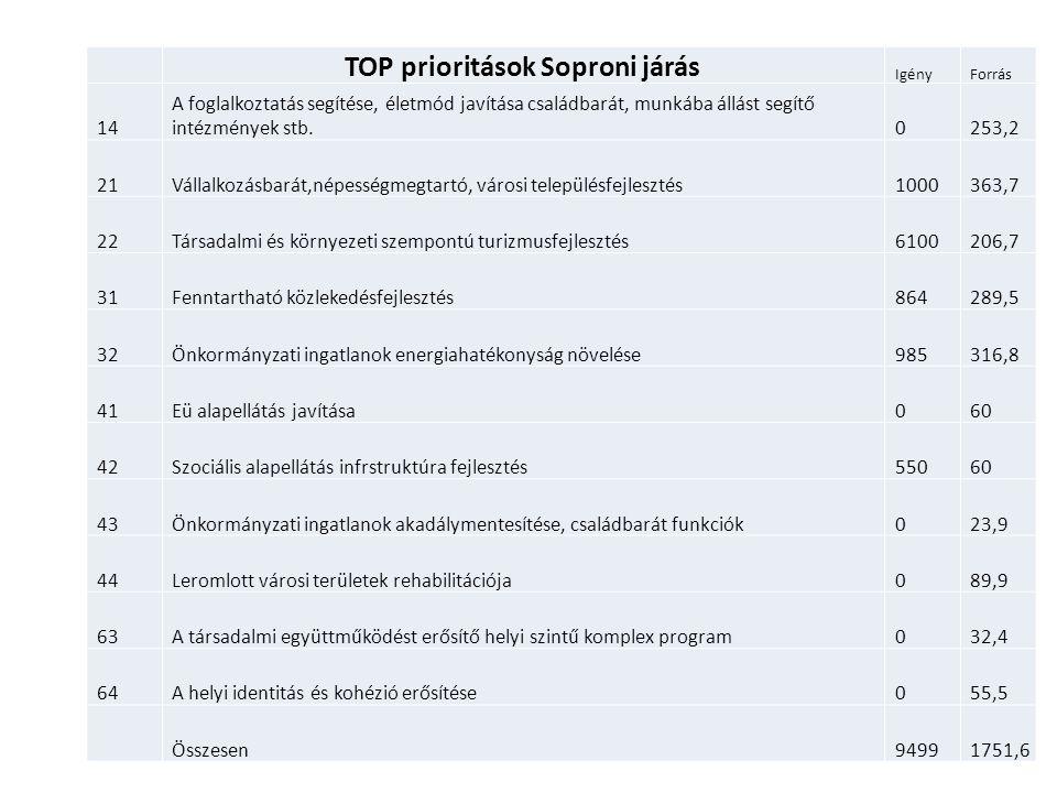 TOP prioritások Soproni járás