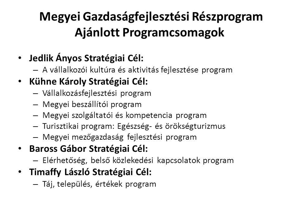 Megyei Gazdaságfejlesztési Részprogram Ajánlott Programcsomagok