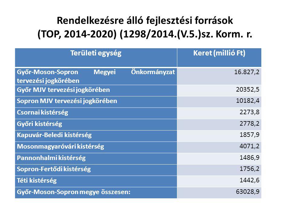 Rendelkezésre álló fejlesztési források (TOP, 2014-2020) (1298/2014.(V.5.)sz. Korm. r.