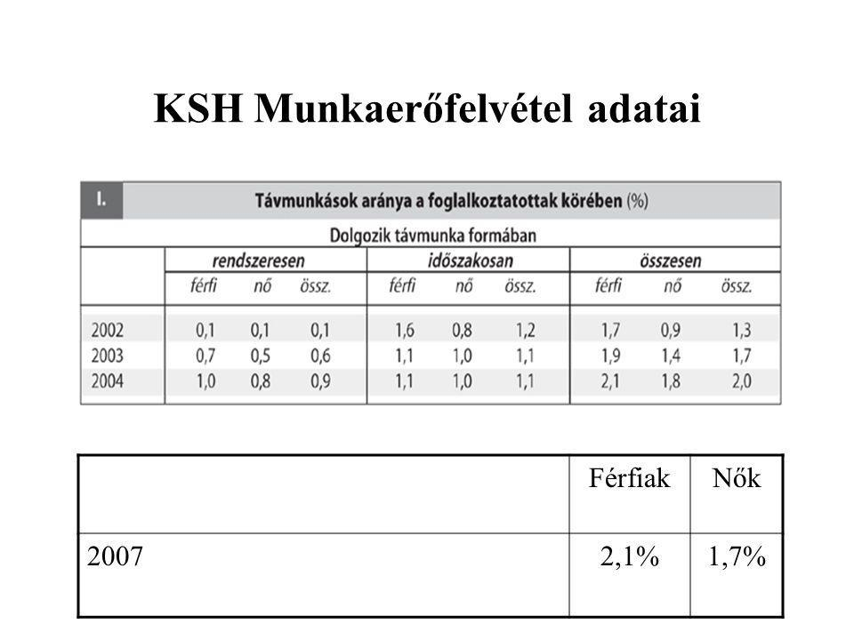 KSH Munkaerőfelvétel adatai