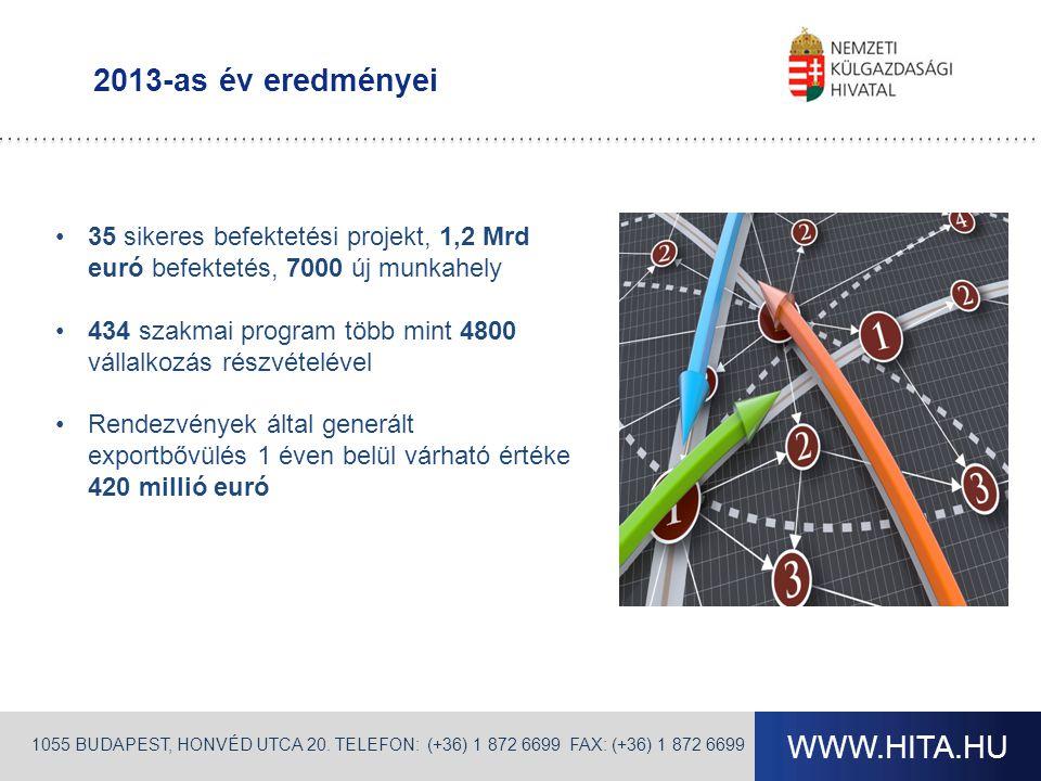 2013-as év eredményei 35 sikeres befektetési projekt, 1,2 Mrd euró befektetés, 7000 új munkahely.