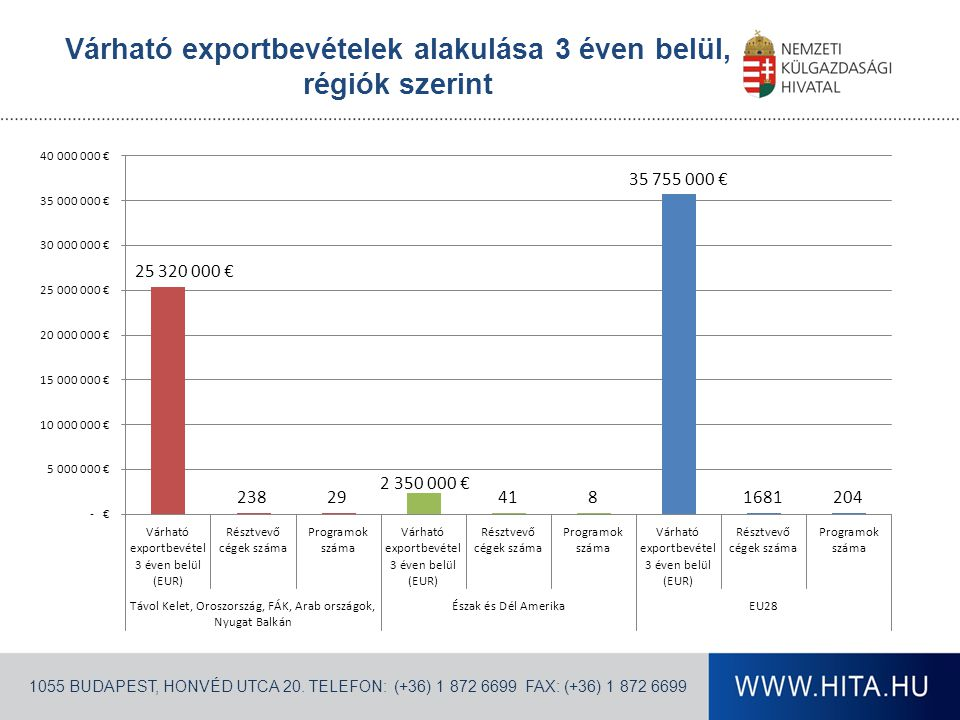 Várható exportbevételek alakulása 3 éven belül, régiók szerint