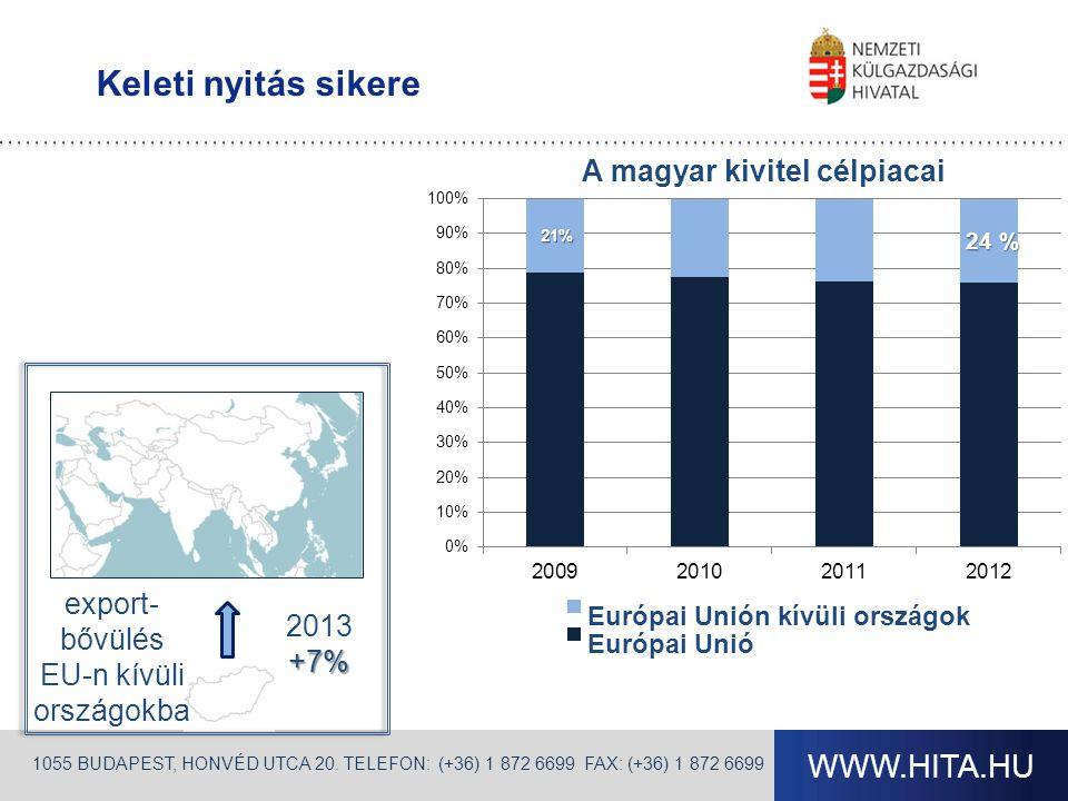 export-bővülés EU-n kívüli országokba