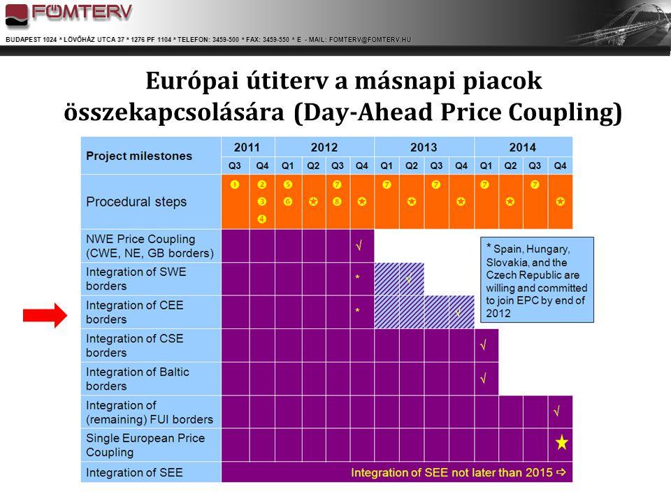 Európai útiterv a másnapi piacok összekapcsolására (Day-Ahead Price Coupling)