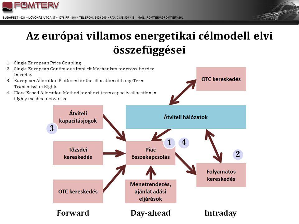 Az európai villamos energetikai célmodell elvi összefüggései
