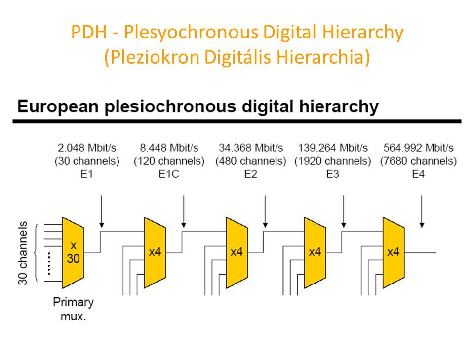 PDH - Plesyochronous Digital Hierarchy (Pleziokron Digitális Hierarchia)