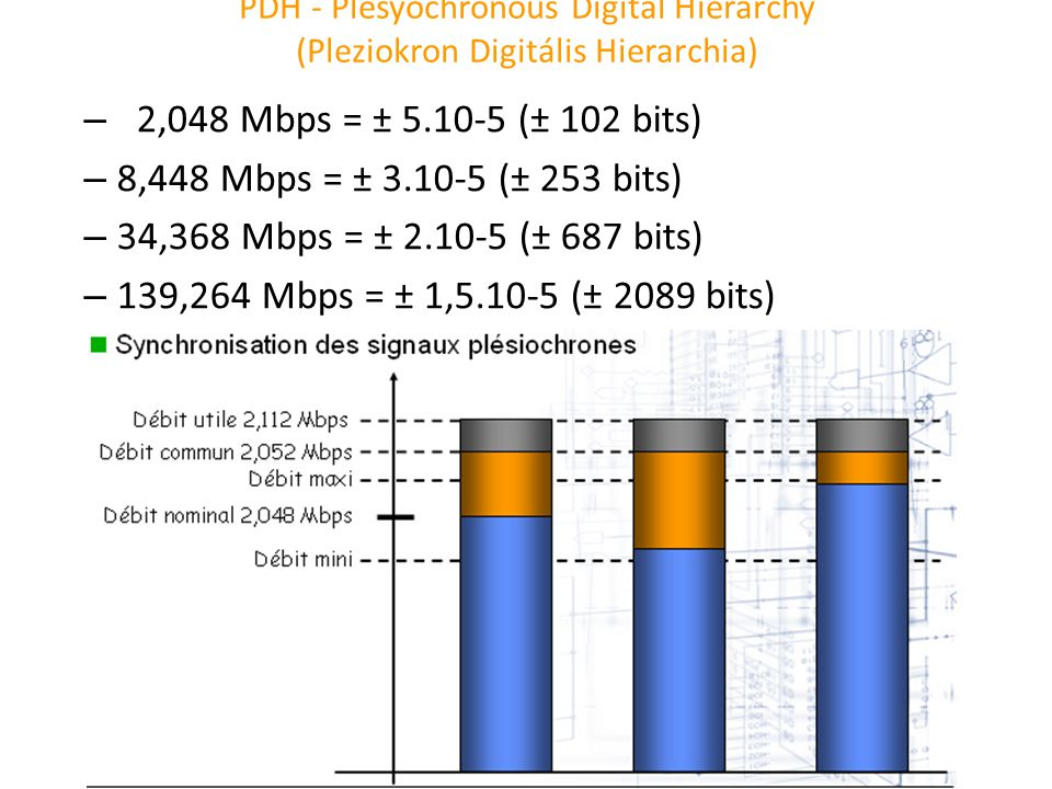 2,048 Mbps = ± 5.10-5 (± 102 bits) 8,448 Mbps = ± 3.10-5 (± 253 bits)