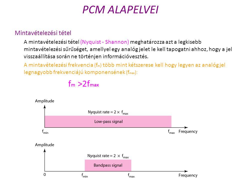 PCM ALAPELVEI fm >2fmax Mintavételezési tétel