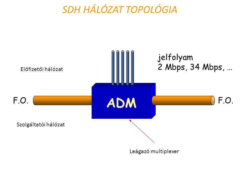 ADM SDH HÁLÓZAT TOPOLÓGIA jelfolyam 2 Mbps, 34 Mbps, … F.O.