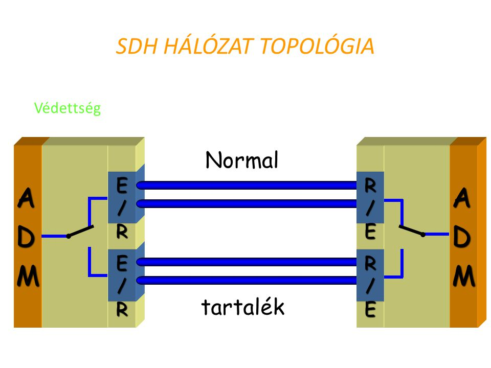 A D M A D M SDH HÁLÓZAT TOPOLÓGIA Normal tartalék E / R R / E
