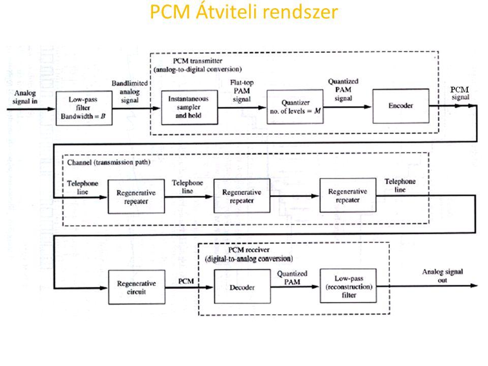 PCM Átviteli rendszer