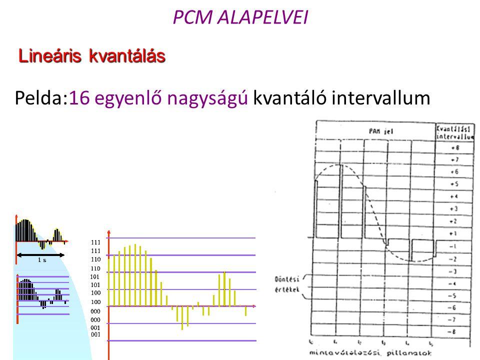 Pelda:16 egyenlő nagyságú kvantáló intervallum