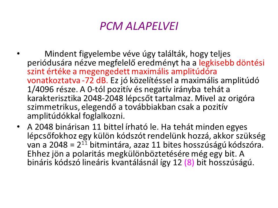 PCM ALAPELVEI