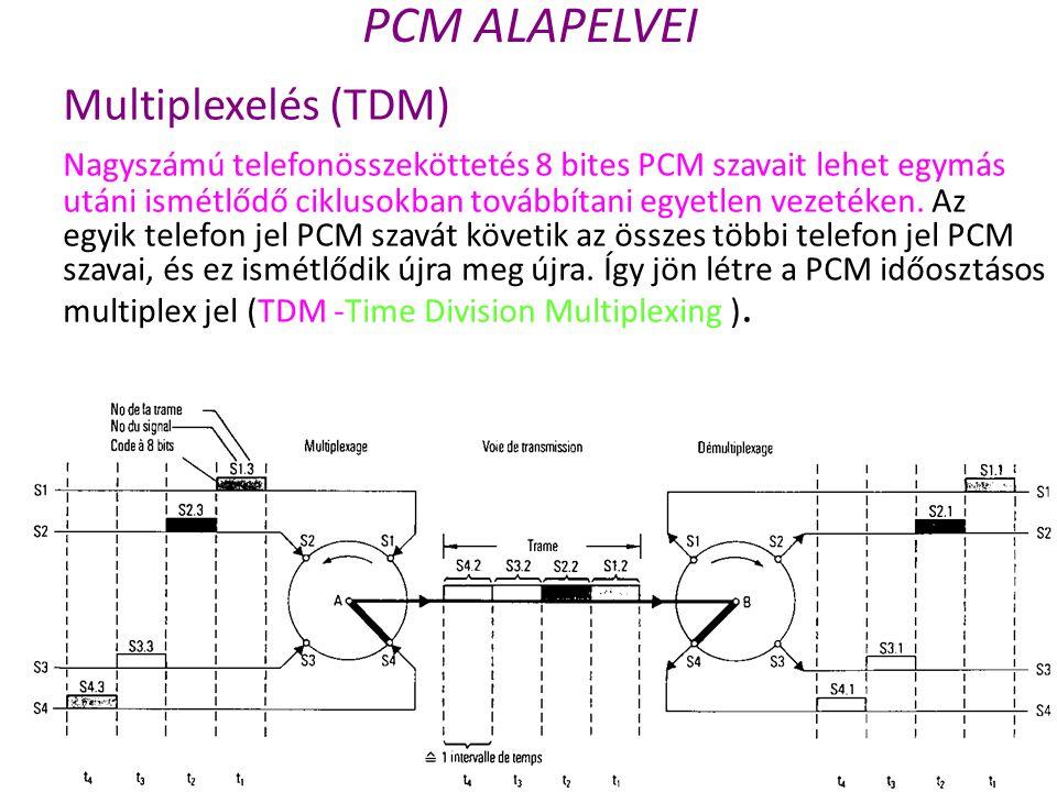 PCM ALAPELVEI Multiplexelés (TDM)