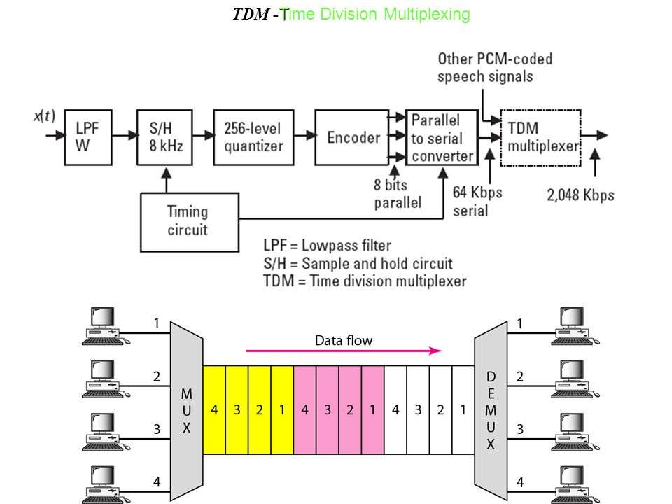 TDM -Time Division Multiplexing