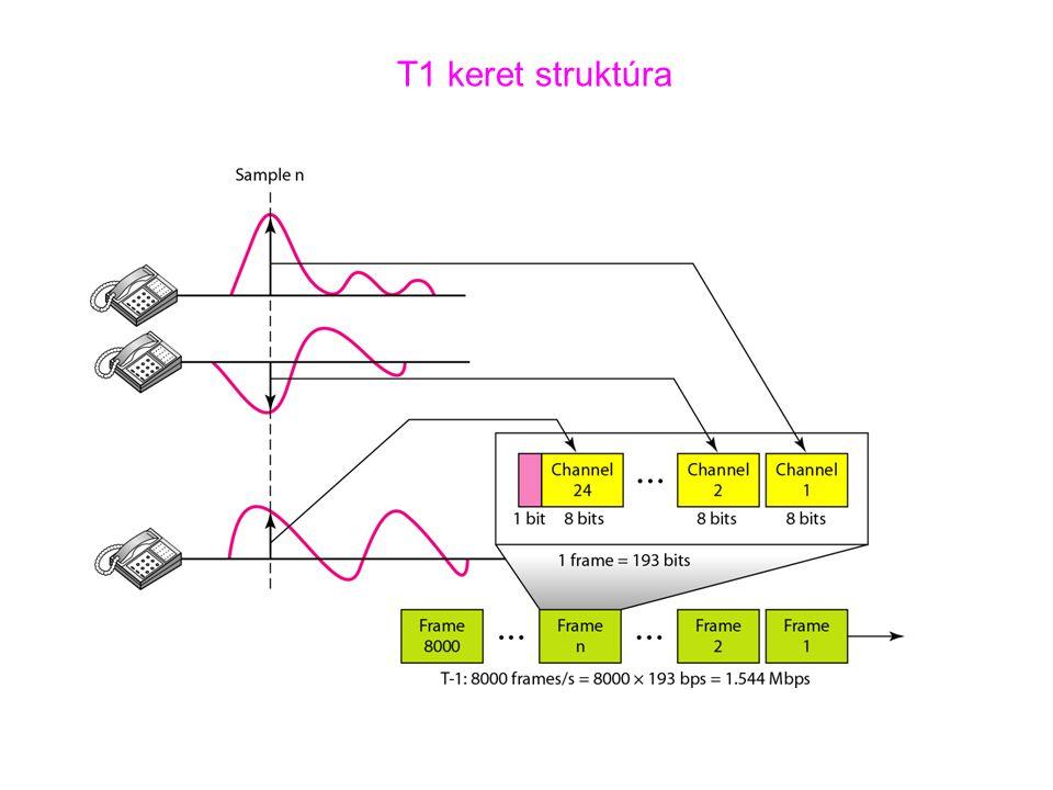 T1 keret struktúra