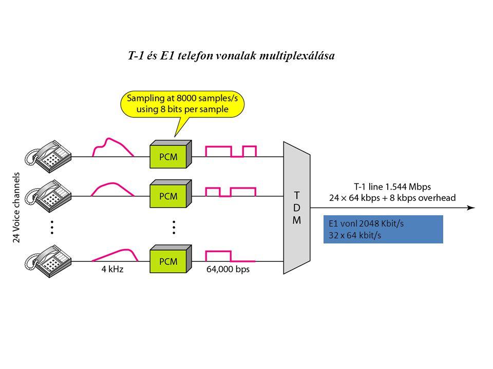 T-1 és E1 telefon vonalak multiplexálása