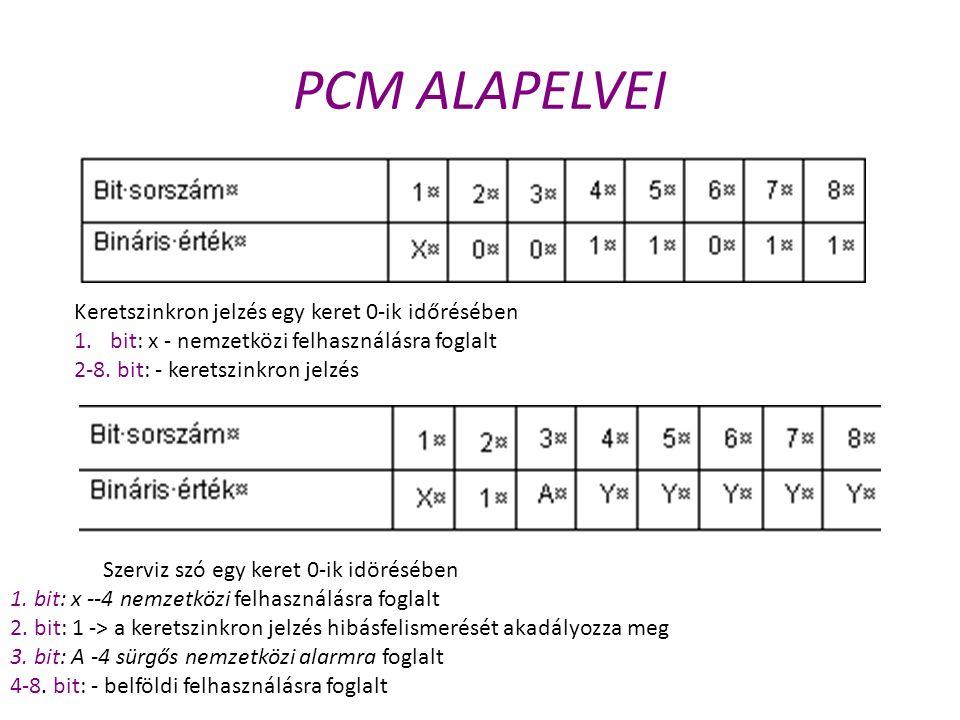 PCM ALAPELVEI Keretszinkron jelzés egy keret 0-ik időrésében