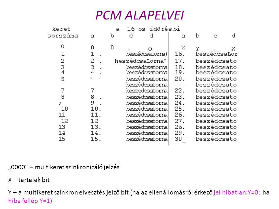 """PCM ALAPELVEI """"0000 – multikeret szinkronizáló jelzés"""