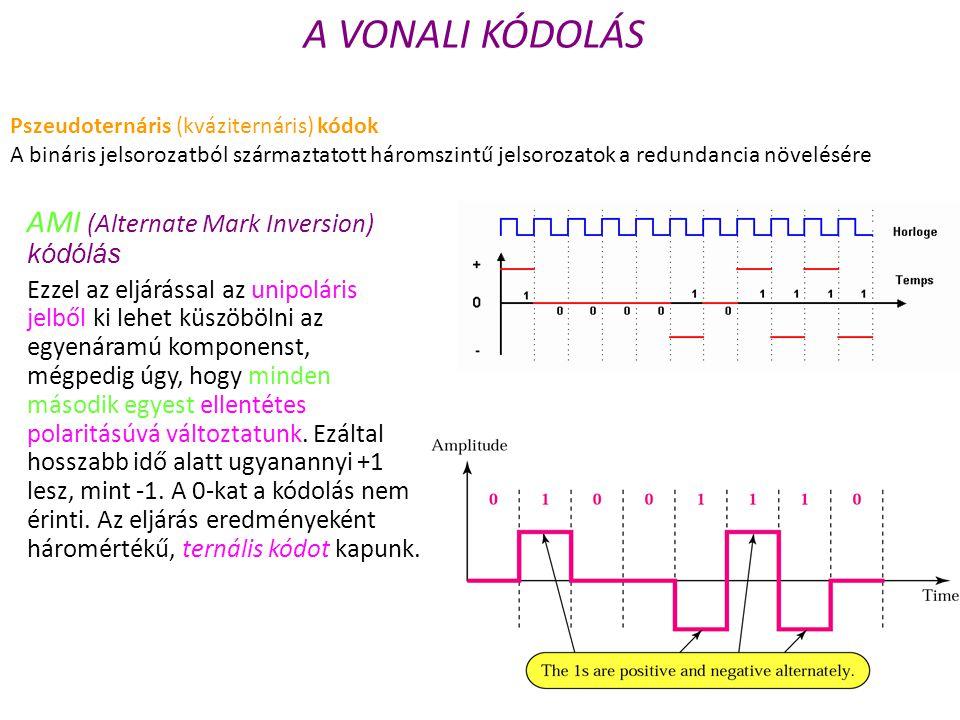 A VONALI KÓDOLÁS AMI (Alternate Mark Inversion) kódólás