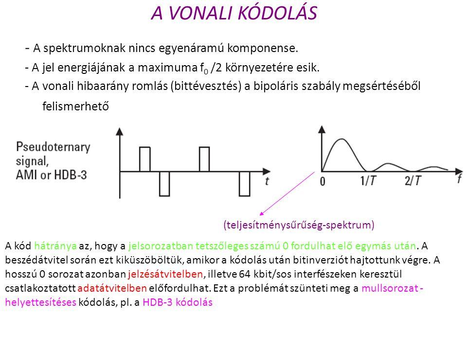 A VONALI KÓDOLÁS - A spektrumoknak nincs egyenáramú komponense.