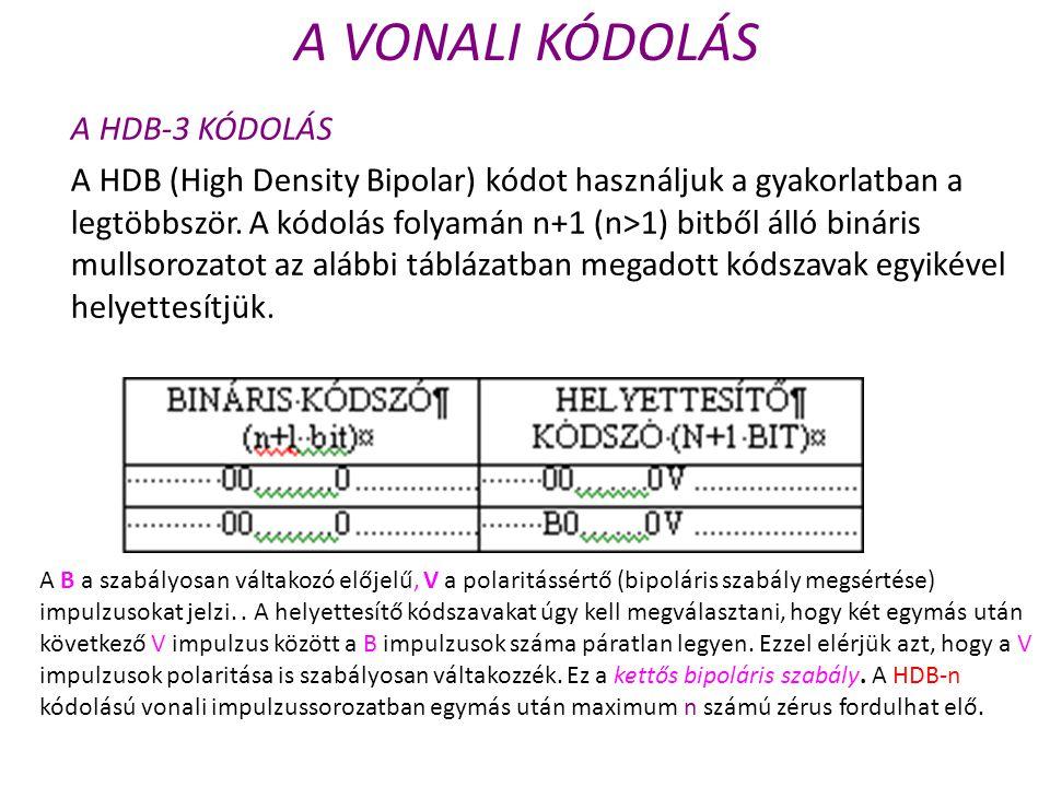 A VONALI KÓDOLÁS A HDB-3 KÓDOLÁS