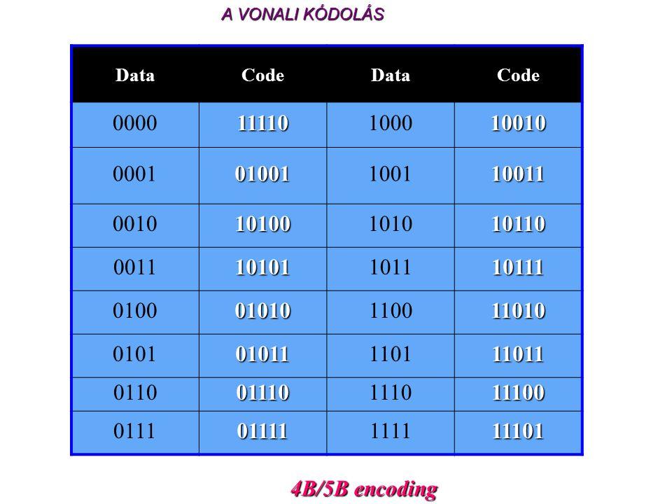 A VONALI KÓDOLÁS Data. Code. 0000. 11110. 1000. 10010. 0001. 01001. 1001. 10011. 0010. 10100.
