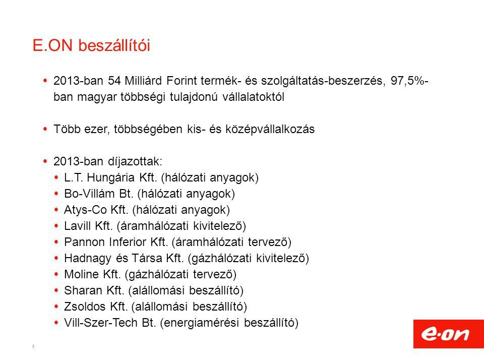 E.ON beszállítói 2013-ban 54 Milliárd Forint termék- és szolgáltatás-beszerzés, 97,5%-ban magyar többségi tulajdonú vállalatoktól.