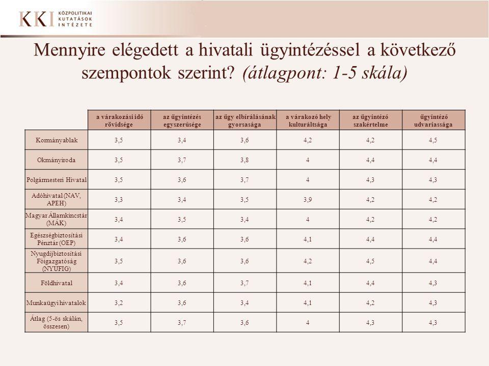 Mennyire elégedett a hivatali ügyintézéssel a következő szempontok szerint (átlagpont: 1-5 skála)