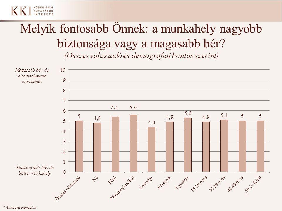 Melyik fontosabb Önnek: a munkahely nagyobb biztonsága vagy a magasabb bér (Összes válaszadó és demográfiai bontás szerint)