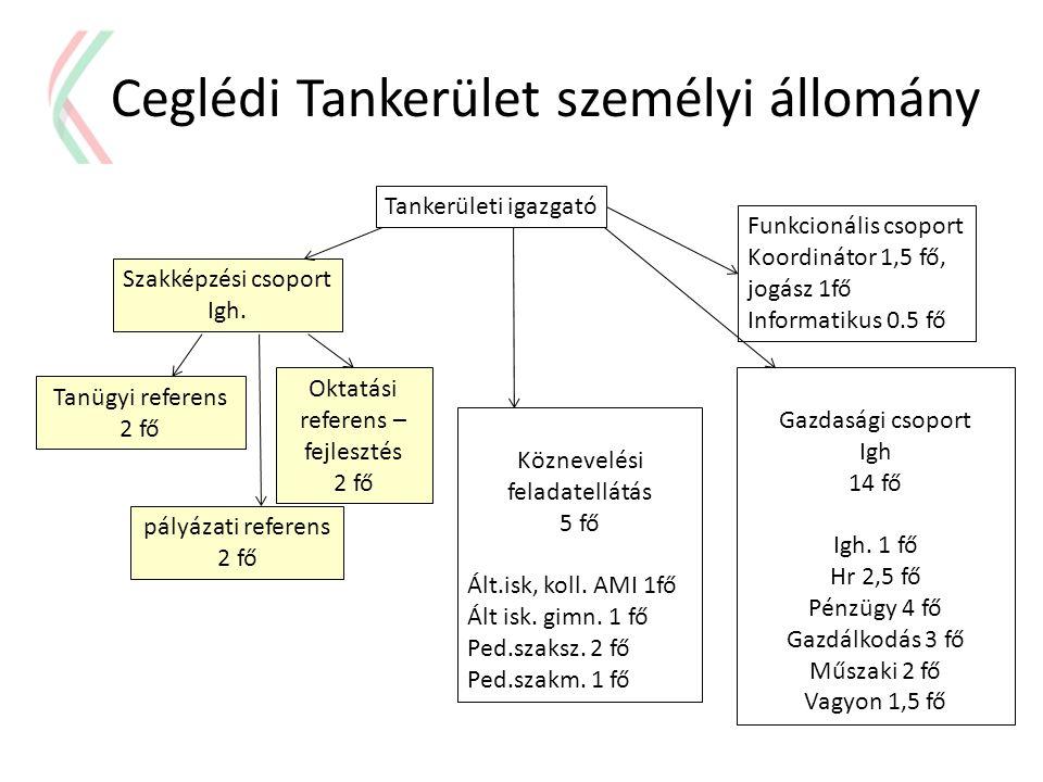 Ceglédi Tankerület személyi állomány