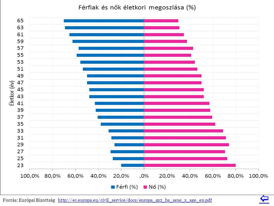  Forrás: Európai Bizottság http://ec.europa.eu/civil_service/docs/europa_sp2_bs_sexe_x_age_en.pdf.