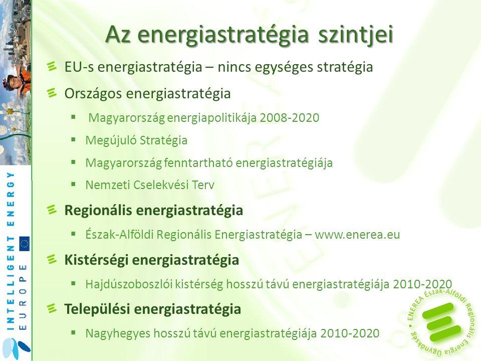 Az energiastratégia szintjei