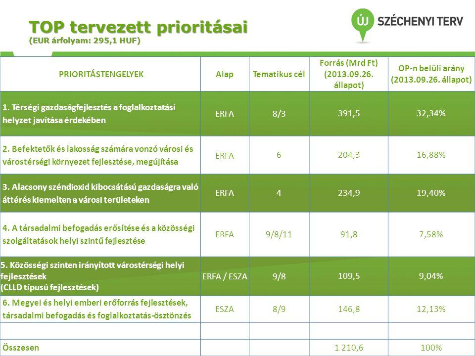 TOP tervezett prioritásai (EUR árfolyam: 295,1 HUF)