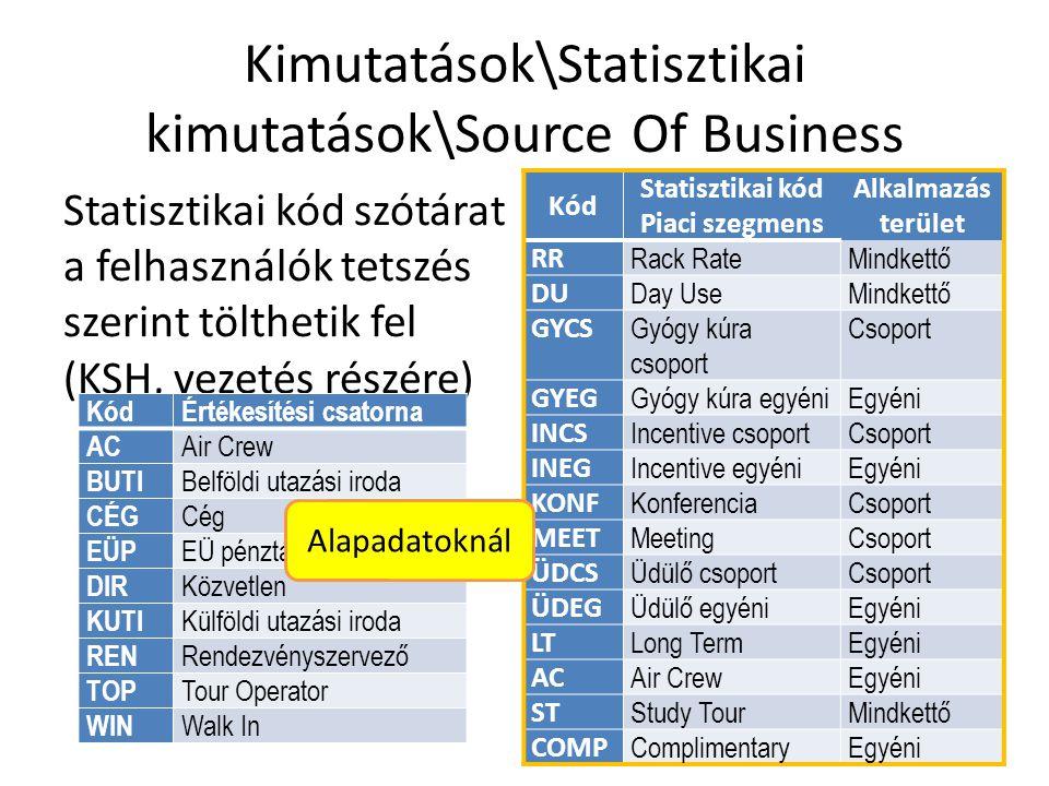 Kimutatások\Statisztikai kimutatások\Source Of Business
