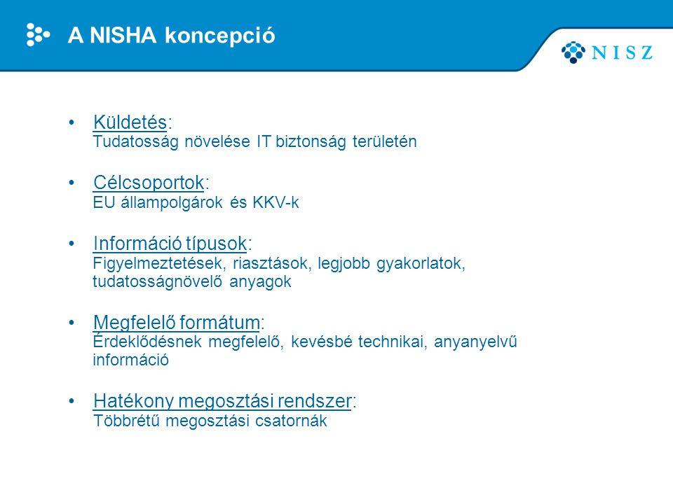 A NISHA koncepció Küldetés: Célcsoportok: Információ típusok:
