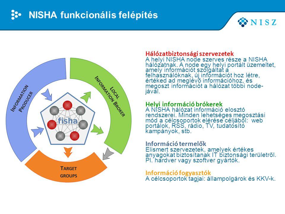 NISHA funkcionális felépítés