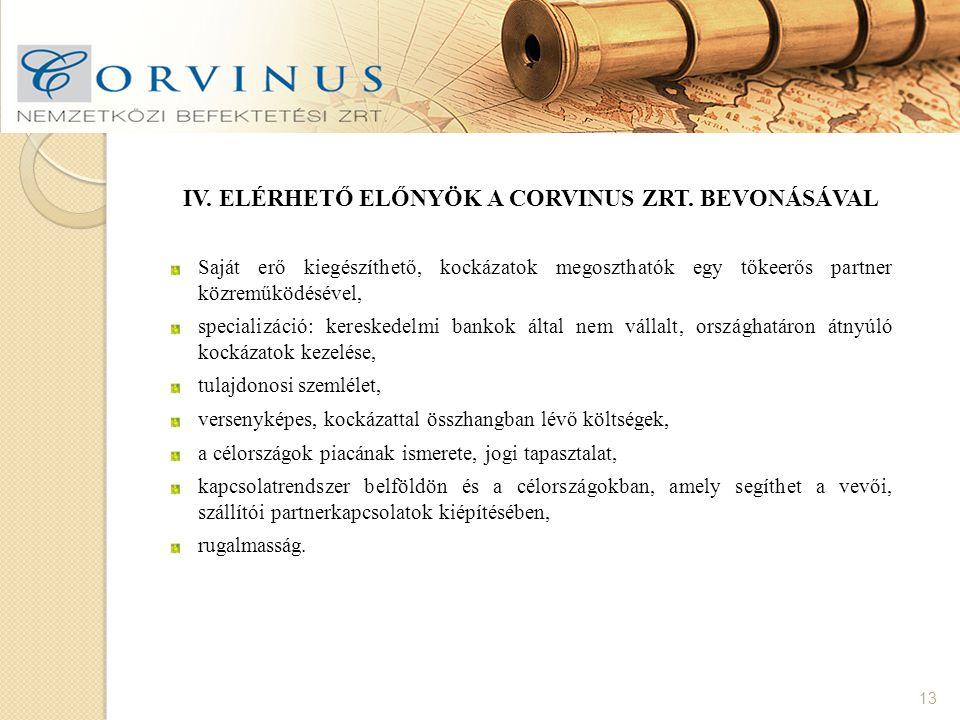 Iv. Elérhető előnyök a Corvinus Zrt. bevonásával