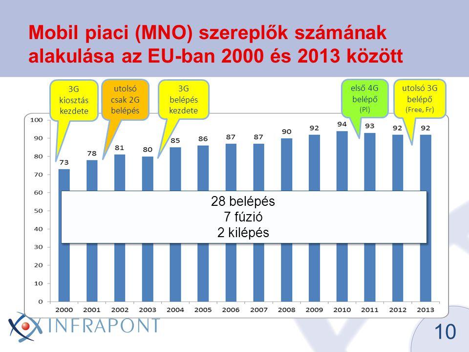 Mobil piaci (MNO) szereplők számának alakulása az EU-ban 2000 és 2013 között