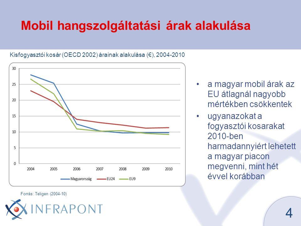 Mobil hangszolgáltatási árak alakulása
