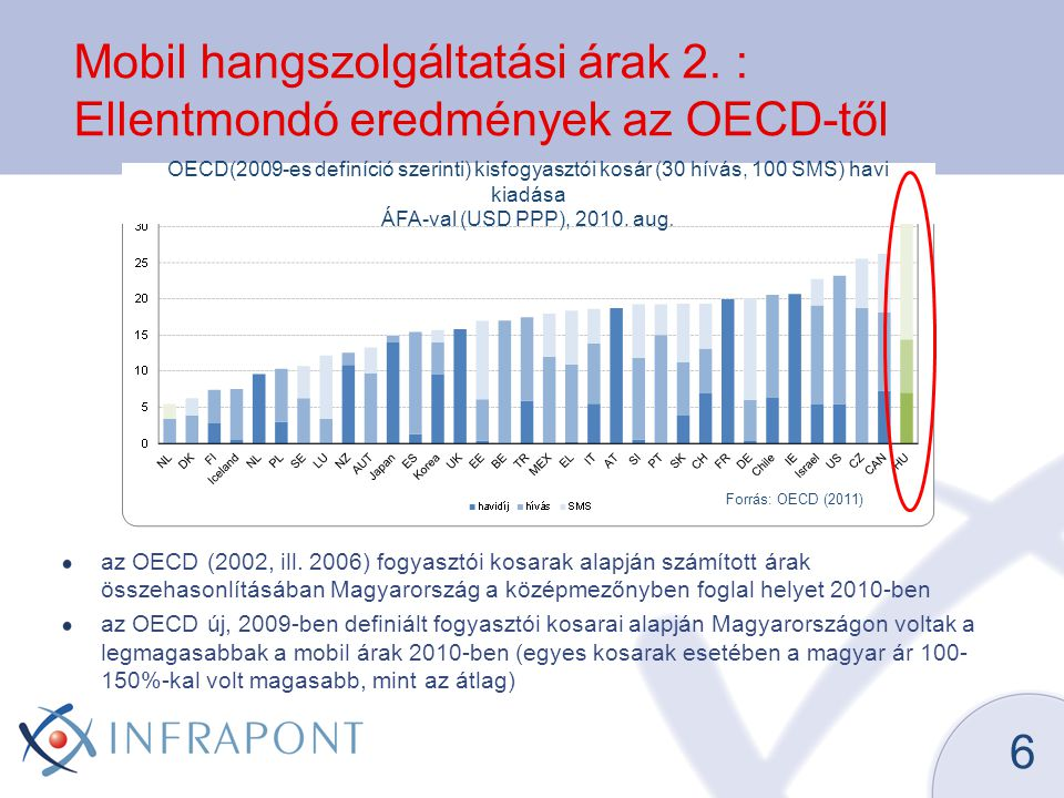 Mobil hangszolgáltatási árak 2. : Ellentmondó eredmények az OECD-től