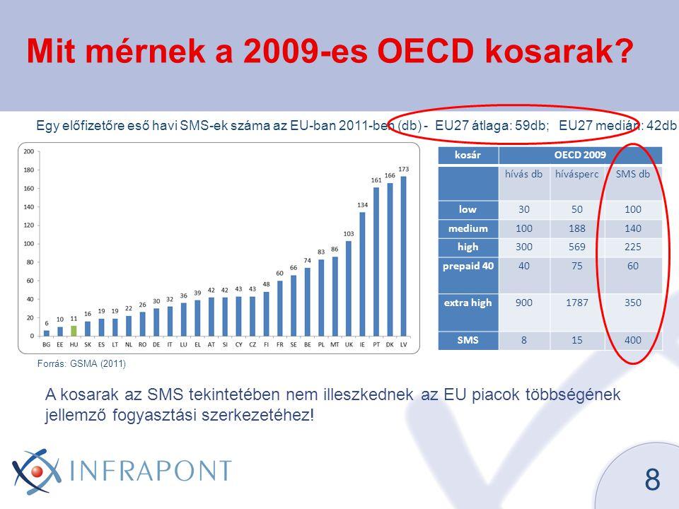 Mit mérnek a 2009-es OECD kosarak
