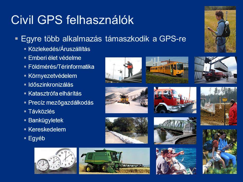 Civil GPS felhasználók