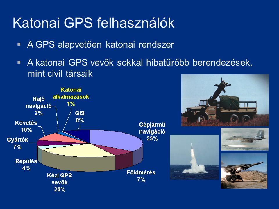 Katonai GPS felhasználók