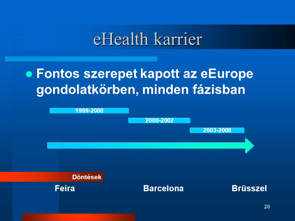 eHealth karrier Fontos szerepet kapott az eEurope gondolatkörben, minden fázisban. 1999-2000. 2000-2002.