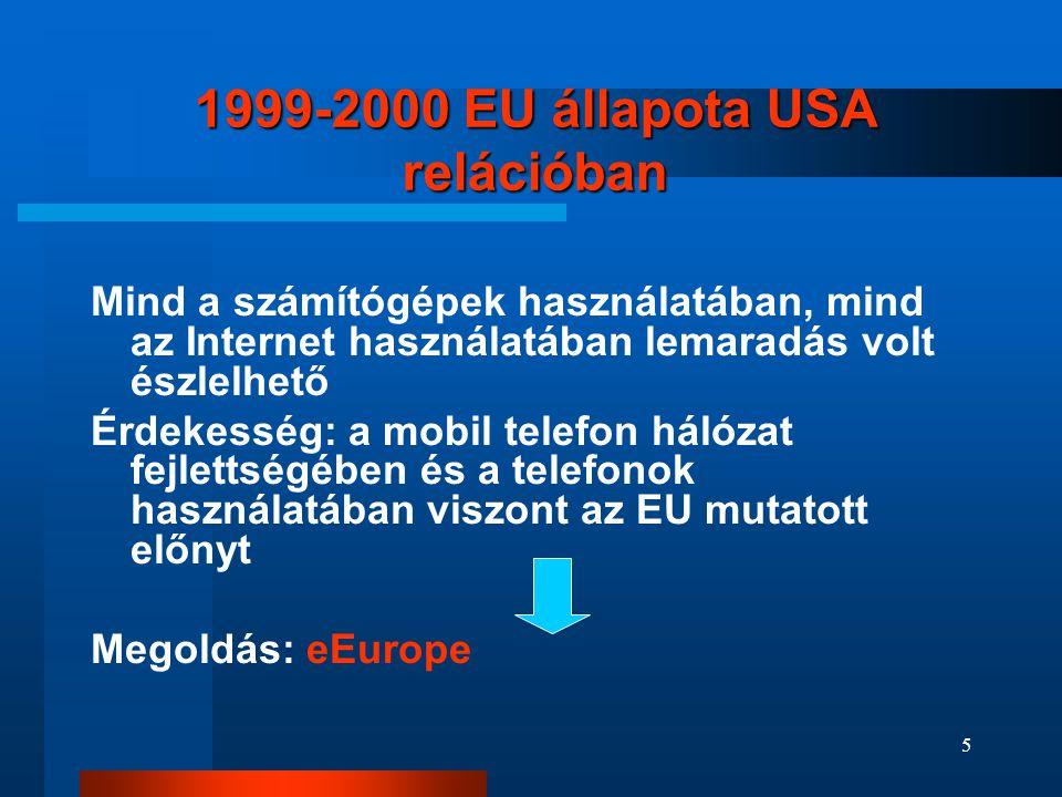 1999-2000 EU állapota USA relációban